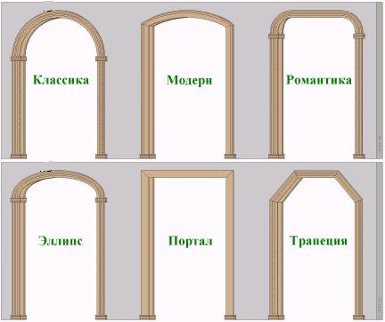 виды арок, питы арок, межкомнатные арки, формы арок, разновидности арок, арки, арка своими руками, шаблоны арки