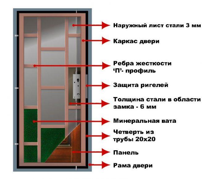 Схема утепления входной металлической двери