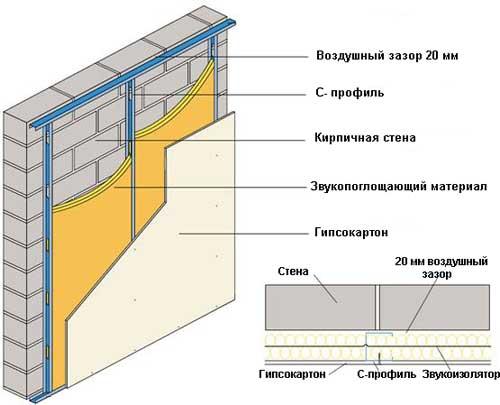 Шумоизоляция наружной (несущей) стены
