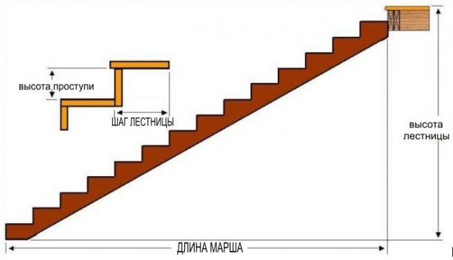 Расчёт ламината для обшивки лестничного марша