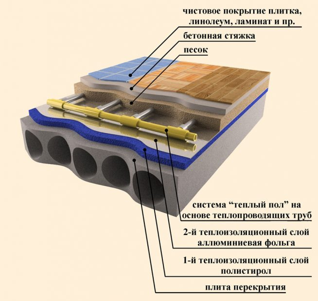 Схема установки водяного тёплого пола