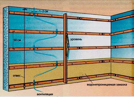 Схема расположения обрешётки