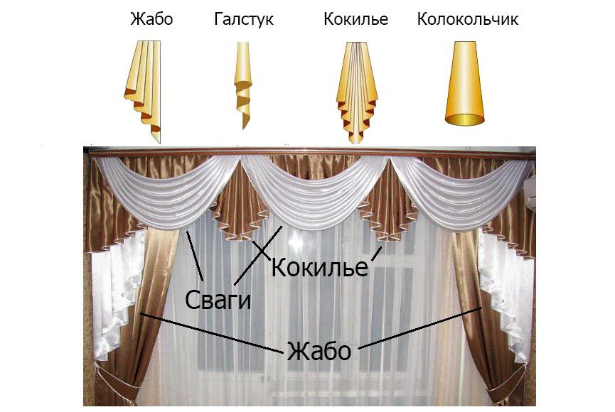 Как сделать своими руками ламбрекены для штор