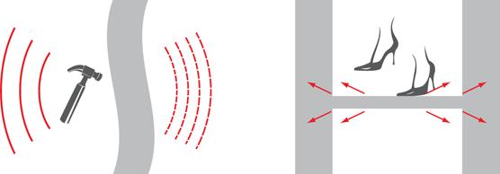 Источники и распространение ударного шума
