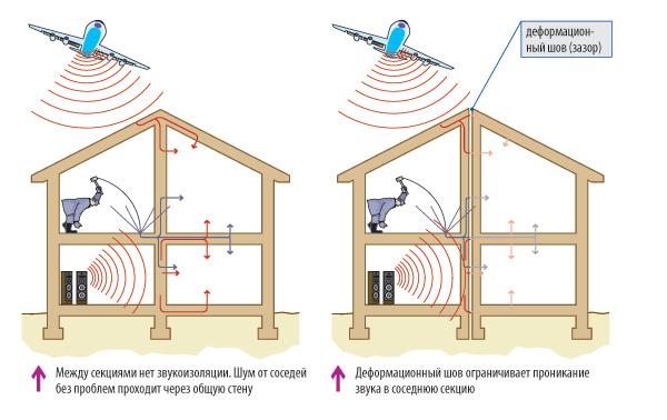 Деформационный шов для звукоизоляции секций панельного дома