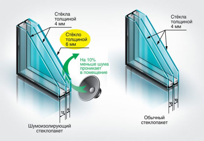 Преимущество звукоизоляционного стеклопакета