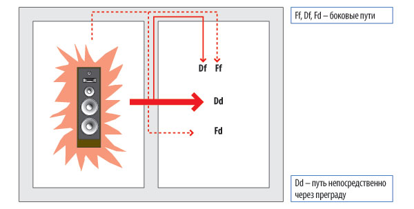 Распространение звука через строительные конструкции