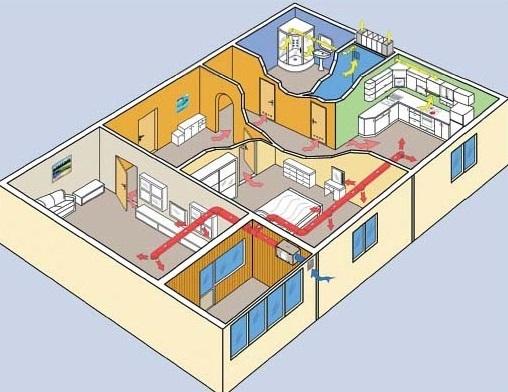 Воздухообмен в помещениях жилого дома