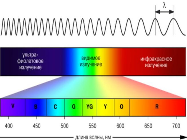 Электромагнитное излучение: видимый и невидимый спектр