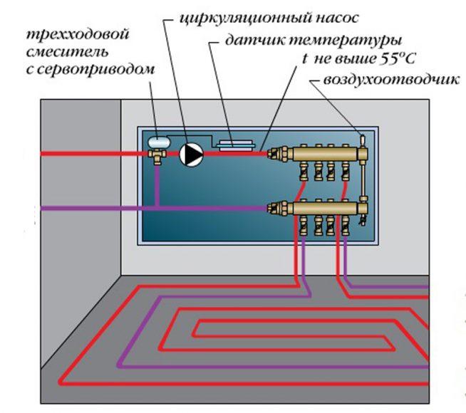 Схема коллектора водяного обогрева пола
