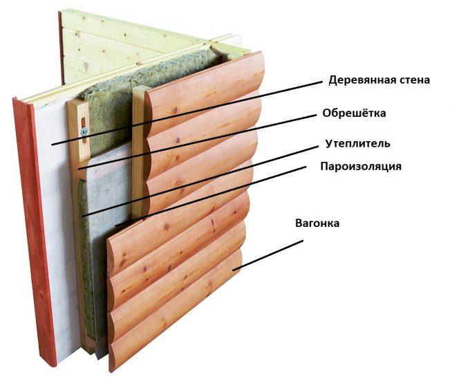 Схематическое изображение слоёв при обшивке фасада вагонкой