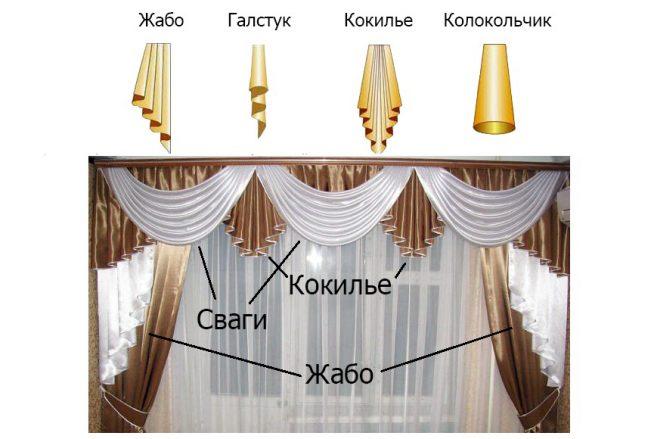 Типы мягких ламбрекнов
