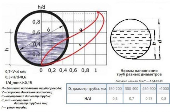Таблица «Нормы наполнения труб»