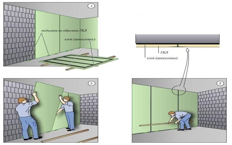 шаг крепления гипсокартона к стене