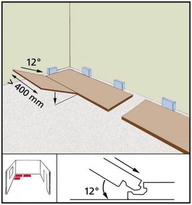 Схема укладки замкового ламината